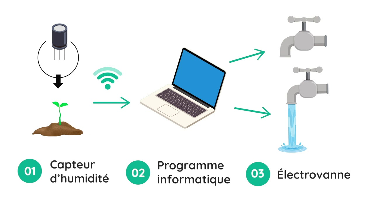 3-minutes-pour-comprendre...-les-objets-connectes-IoT