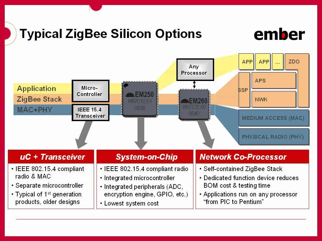 ZigBee-Architecture-Basics